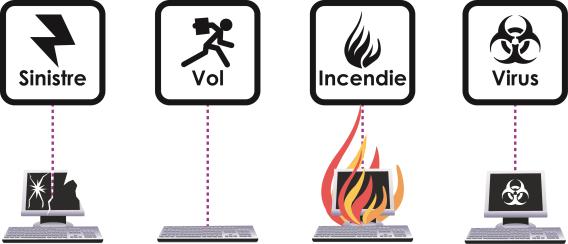 Sinistre, vol, incendie, virus, vos données sont en danger !